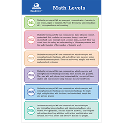 math levels component poster